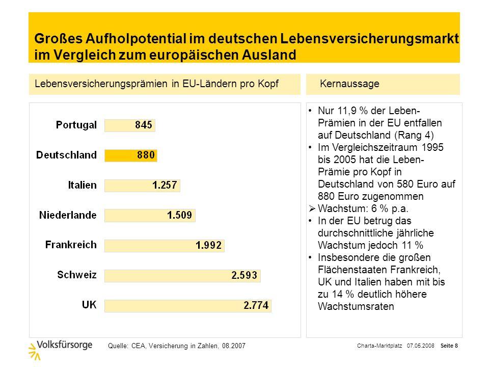 Großes Aufholpotential im deutschen Lebensversicherungsmarkt im Vergleich zum europäischen Ausland