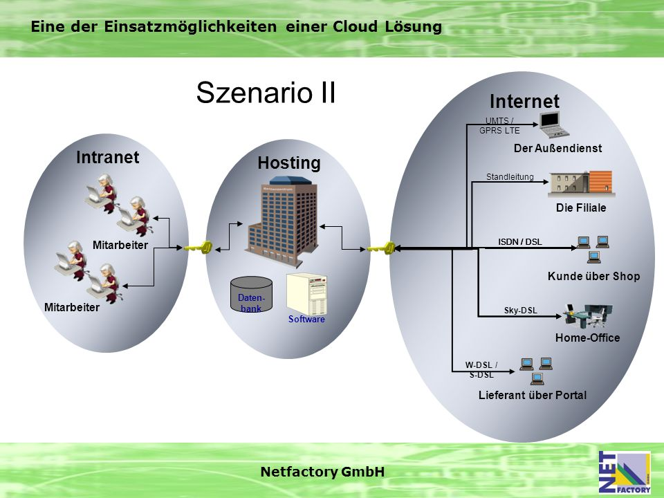 Szenario II Internet Intranet Hosting