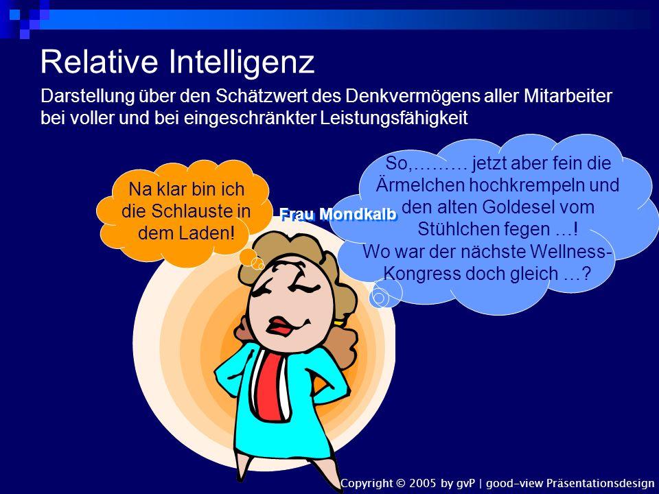 Relative Intelligenz Darstellung über den Schätzwert des Denkvermögens aller Mitarbeiter bei voller und bei eingeschränkter Leistungsfähigkeit.