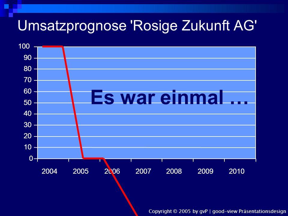 Umsatzprognose Rosige Zukunft AG