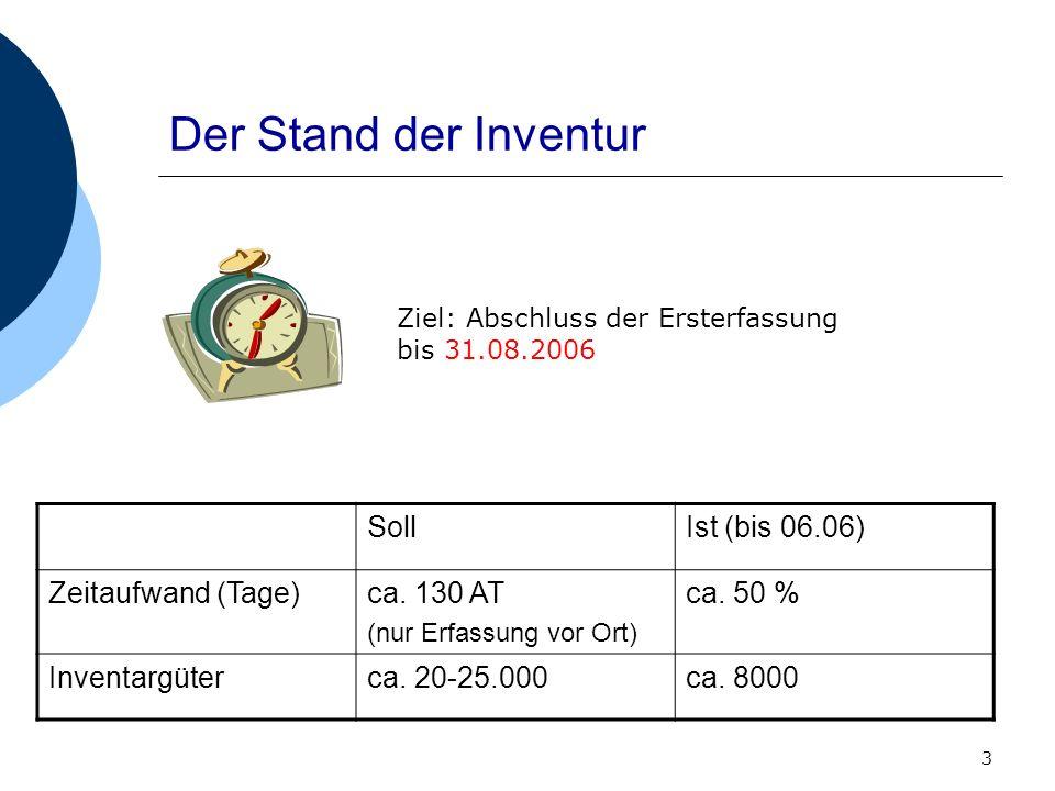 Der Stand der Inventur Soll Ist (bis 06.06) Zeitaufwand (Tage)