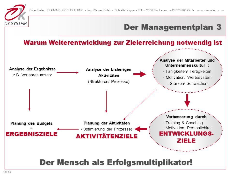 Analyse der Mitarbeiter und