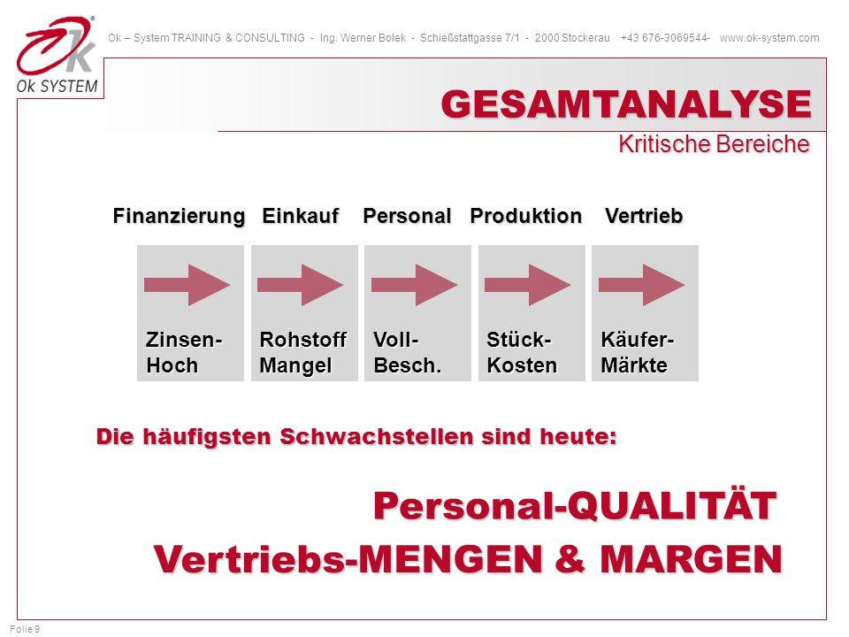 Vertriebs-MENGEN & MARGEN
