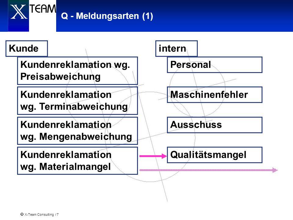Kundenreklamation wg. Materialmangel