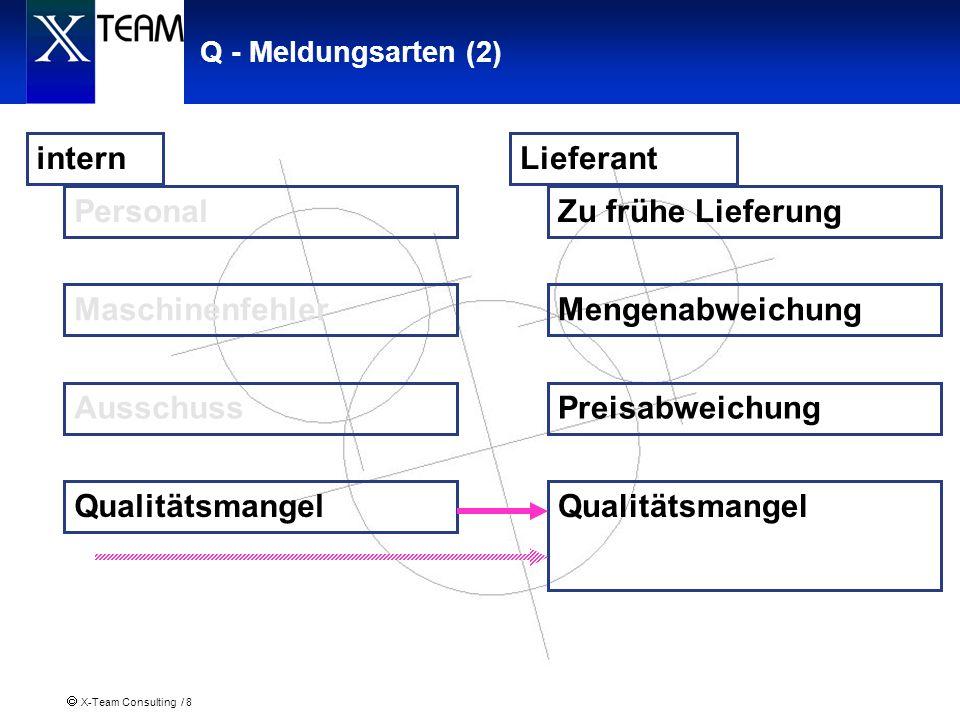 intern Qualitätsmangel Personal Maschinenfehler Ausschuss Lieferant