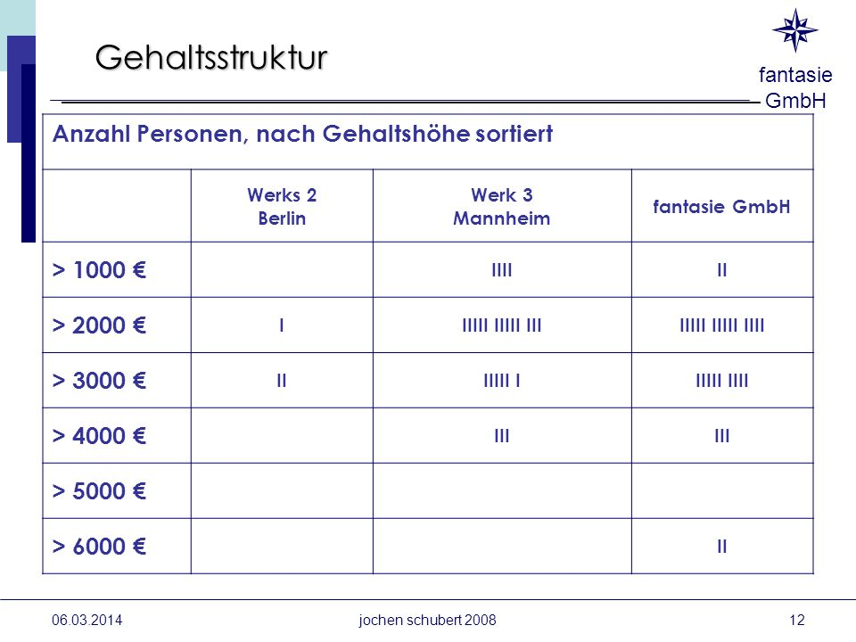 Gehaltsstruktur Anzahl Personen, nach Gehaltshöhe sortiert > 1000 €