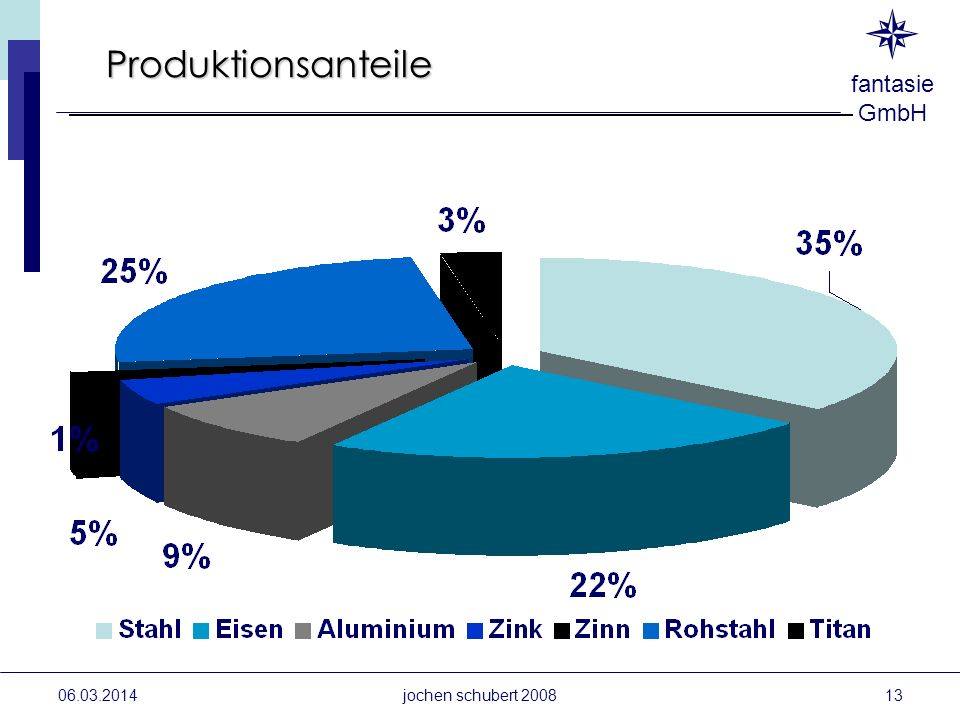 Produktionsanteile 28.03.2017 jochen schubert 2008
