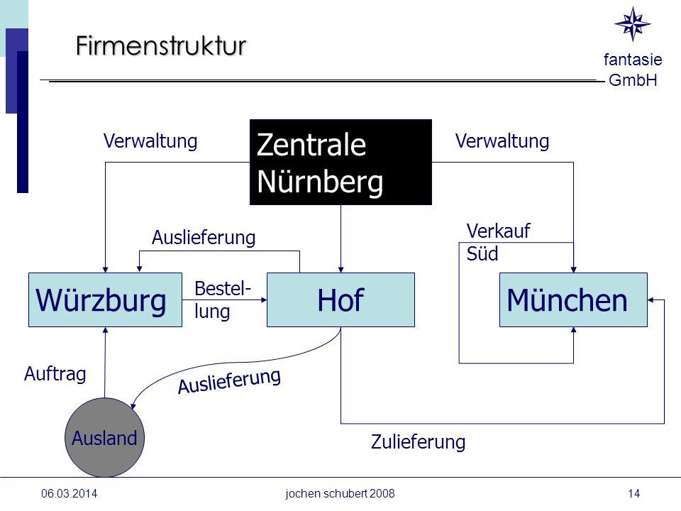 Zentrale Nürnberg Würzburg Hof München Firmenstruktur Verwaltung