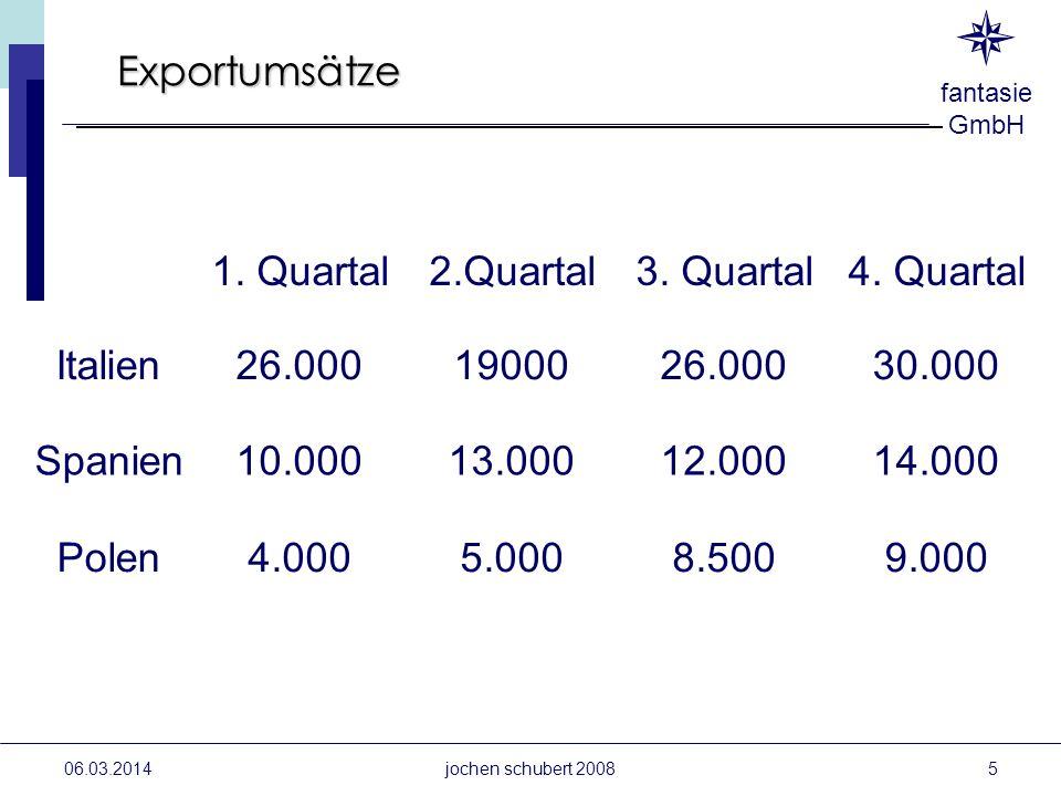 Exportumsätze 1. Quartal 2.Quartal 3. Quartal 4. Quartal Italien