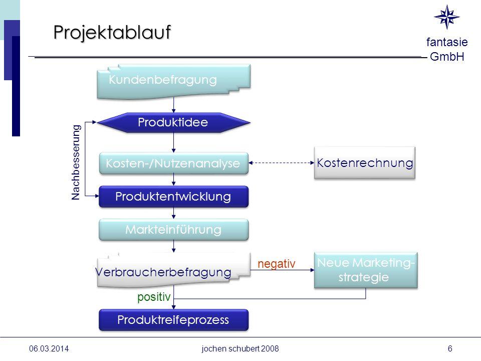 Projektablauf Kundenbefragung Produktidee Kostenrechnung