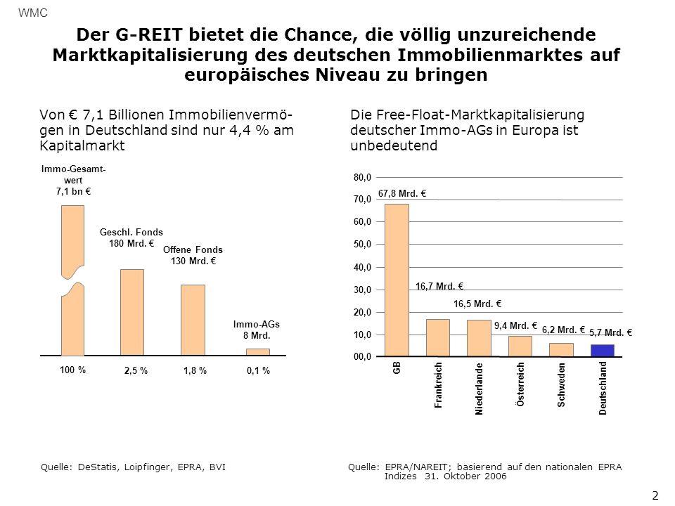 WMC Der G-REIT bietet die Chance, die völlig unzureichende Marktkapitalisierung des deutschen Immobilienmarktes auf europäisches Niveau zu bringen.
