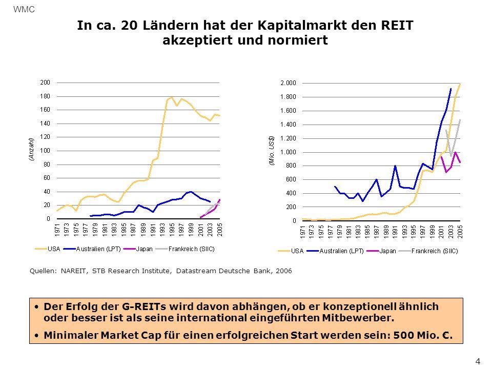 WMC In ca. 20 Ländern hat der Kapitalmarkt den REIT akzeptiert und normiert. Quellen: NAREIT, STB Research Institute, Datastream Deutsche Bank, 2006.