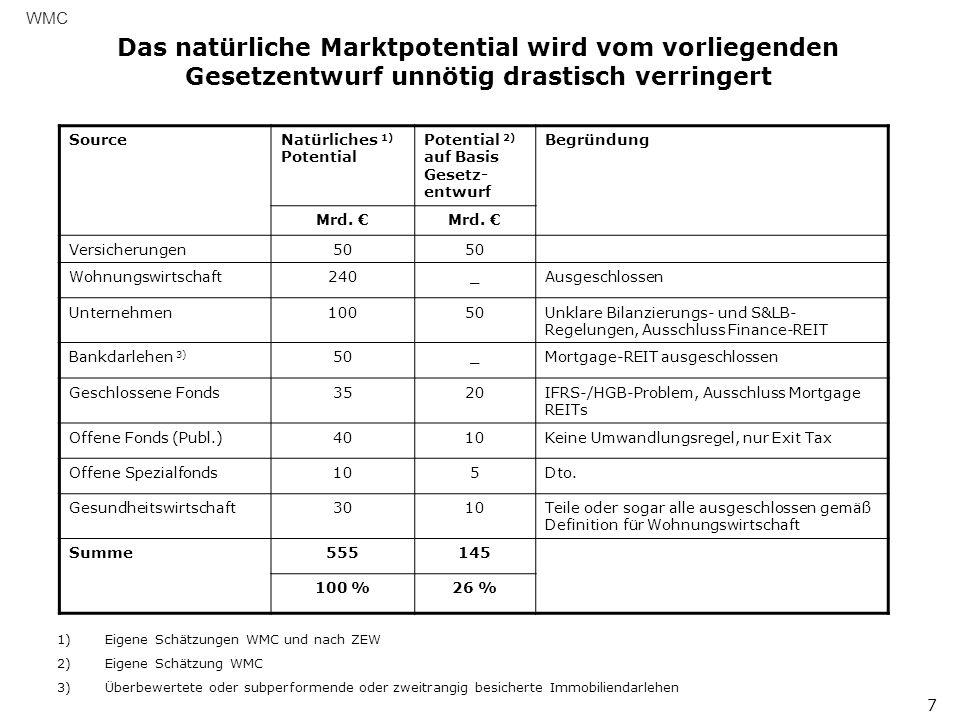 WMC Das natürliche Marktpotential wird vom vorliegenden Gesetzentwurf unnötig drastisch verringert.