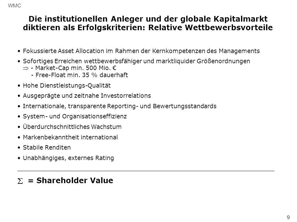 WMC Die institutionellen Anleger und der globale Kapitalmarkt diktieren als Erfolgskriterien: Relative Wettbewerbsvorteile.
