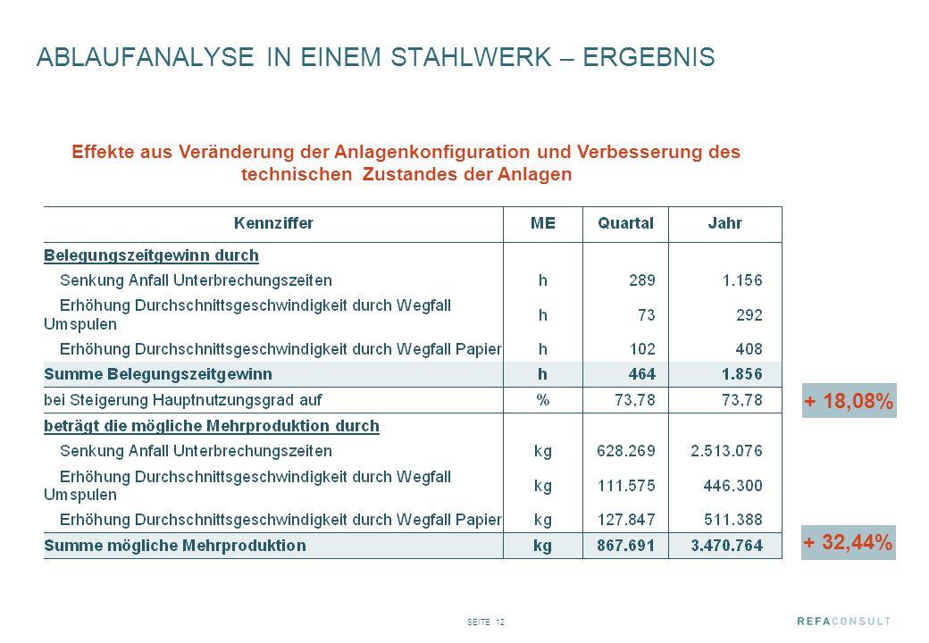 ABLAUFANALYSE IN EINEM STAHLWERK – ERGEBNIS