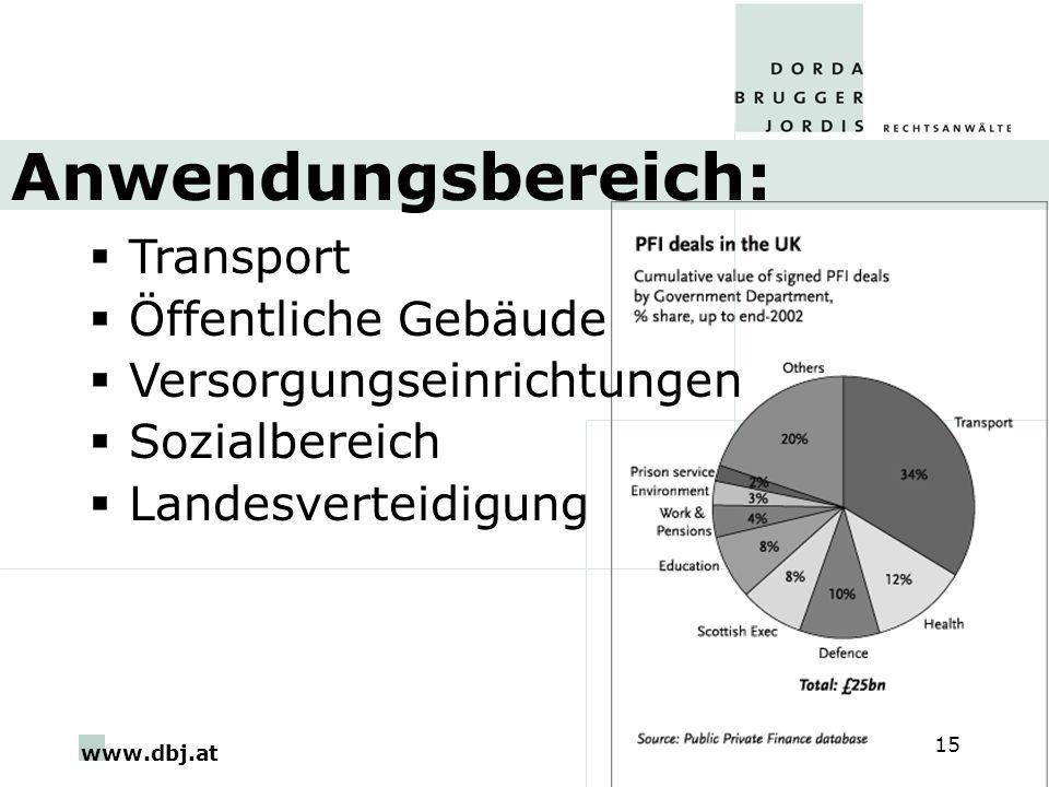 Anwendungsbereich: Transport Öffentliche Gebäude