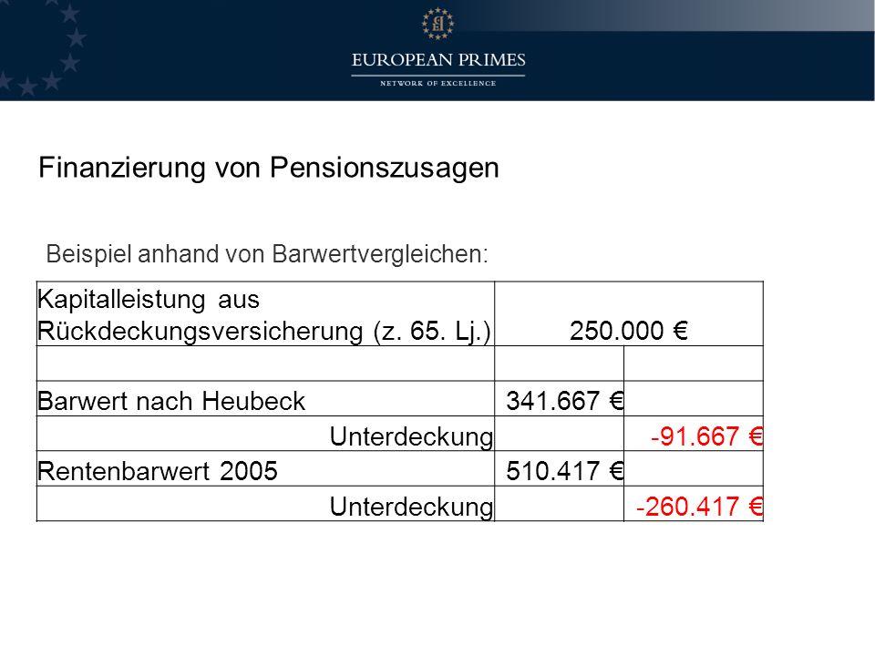 Finanzierung von Pensionszusagen