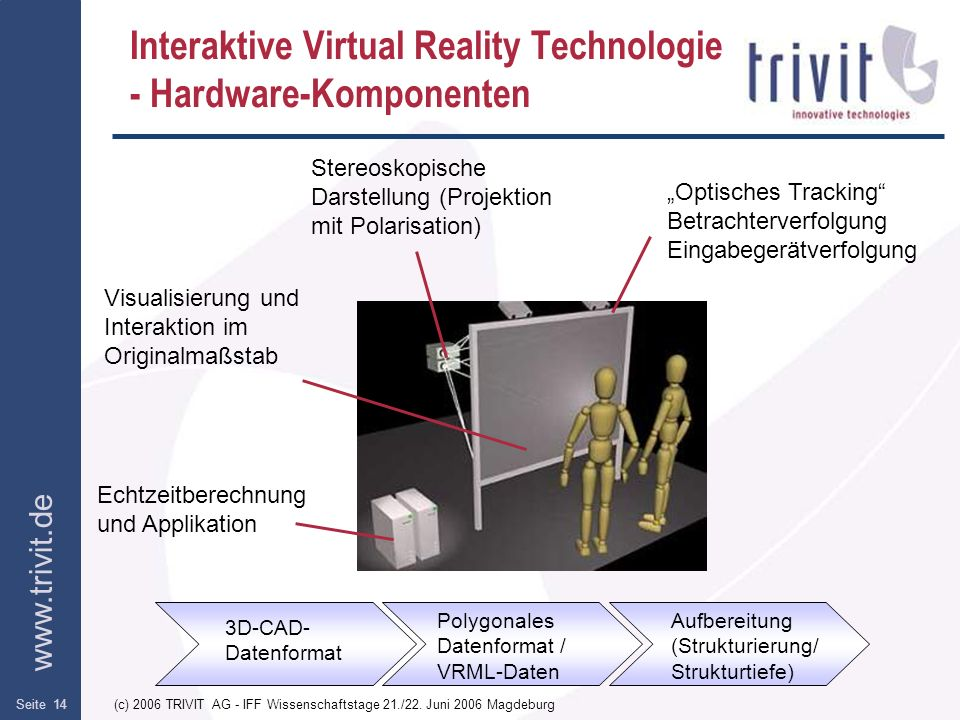 Interaktive Virtual Reality Technologie - Hardware-Komponenten