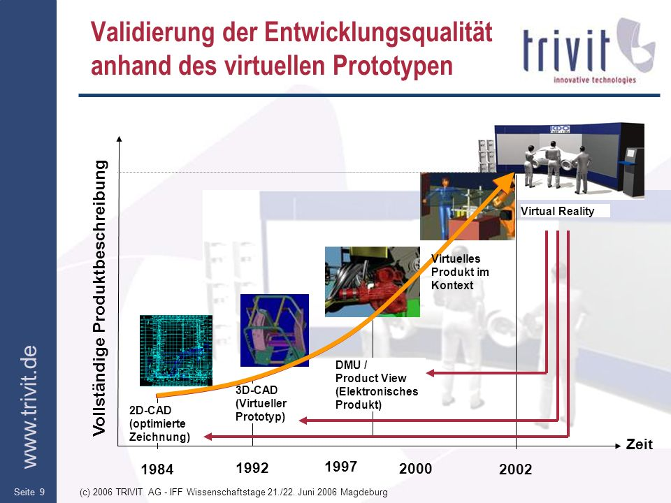 Validierung der Entwicklungsqualität anhand des virtuellen Prototypen