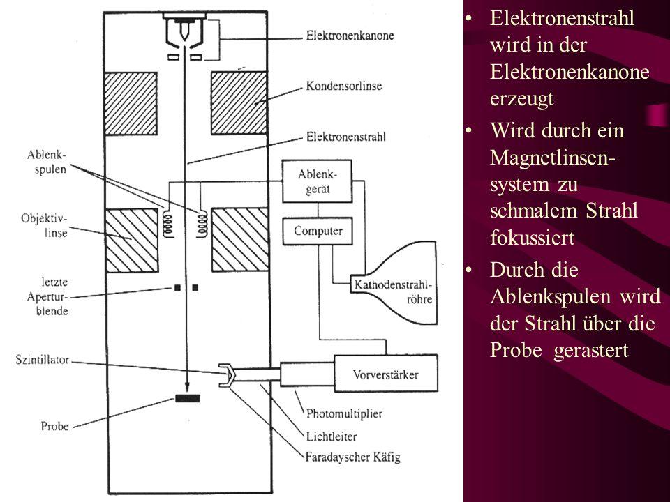 Elektronenstrahl wird in der Elektronenkanone erzeugt