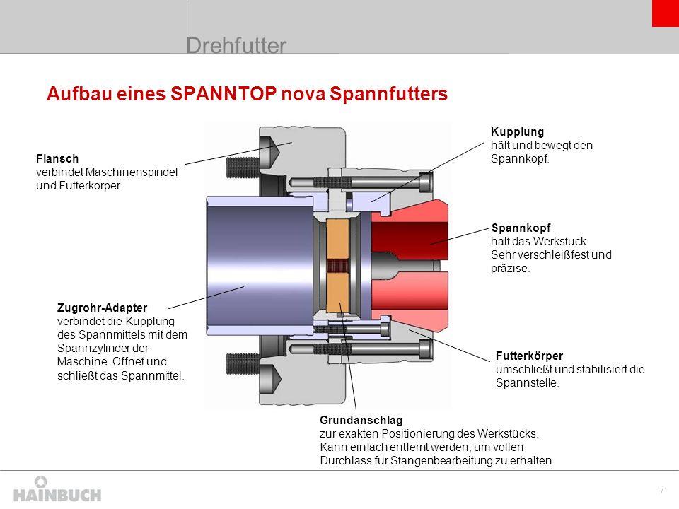 Drehfutter Aufbau eines SPANNTOP nova Spannfutters Kupplung