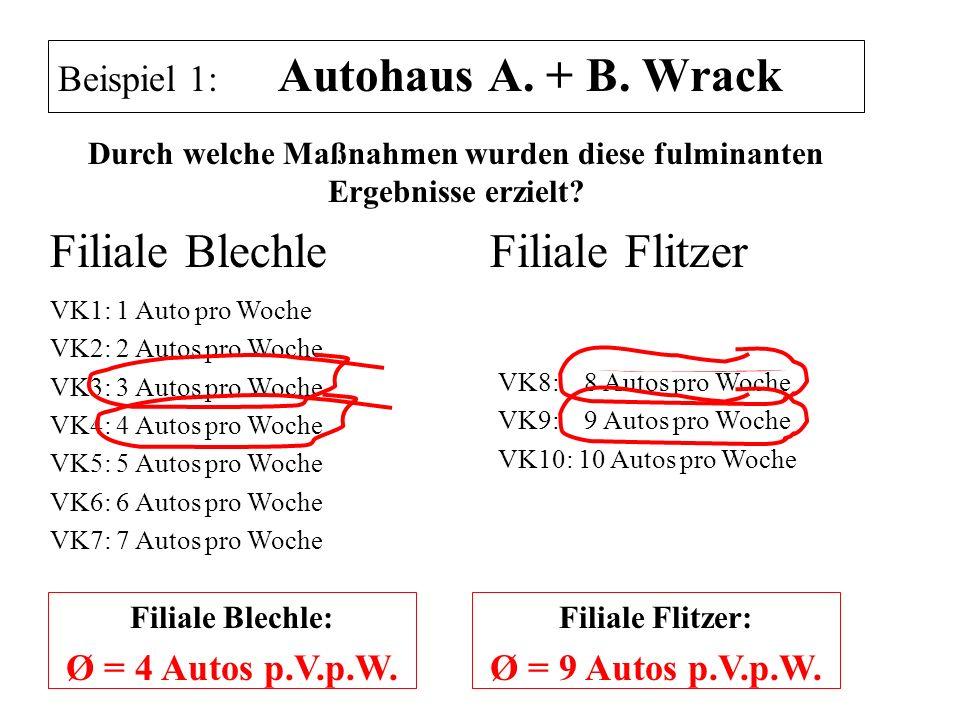 Beispiel 1: Autohaus A. + B. Wrack