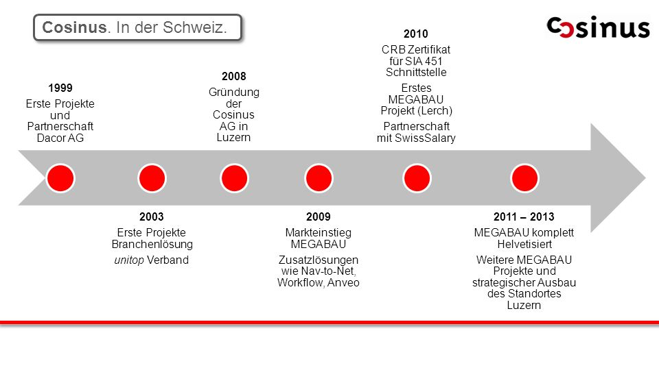 Inhabergeführt Cosinus. In der Schweiz. 1999
