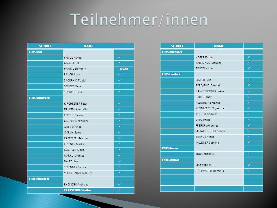 Teilnehmer/innen SCHULE NAME SCHULE NAME TFBS Imst FREIDL Raffael