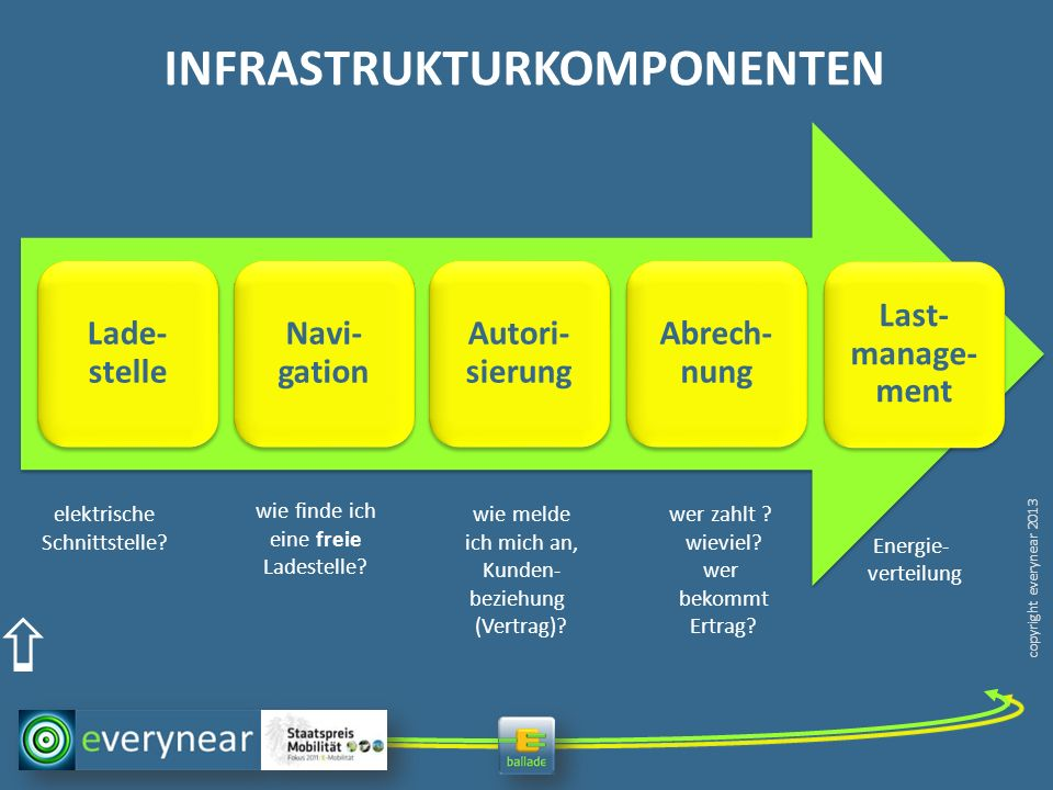 Elemente der BAL-LADEinfrastruktur