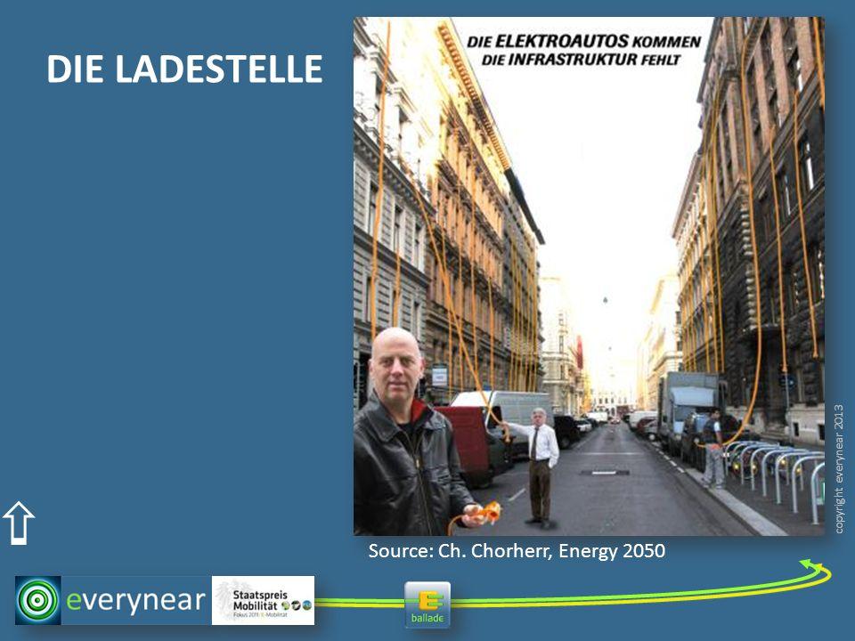 DIE LADESTELLE Source: Ch. Chorherr, Energy 2050