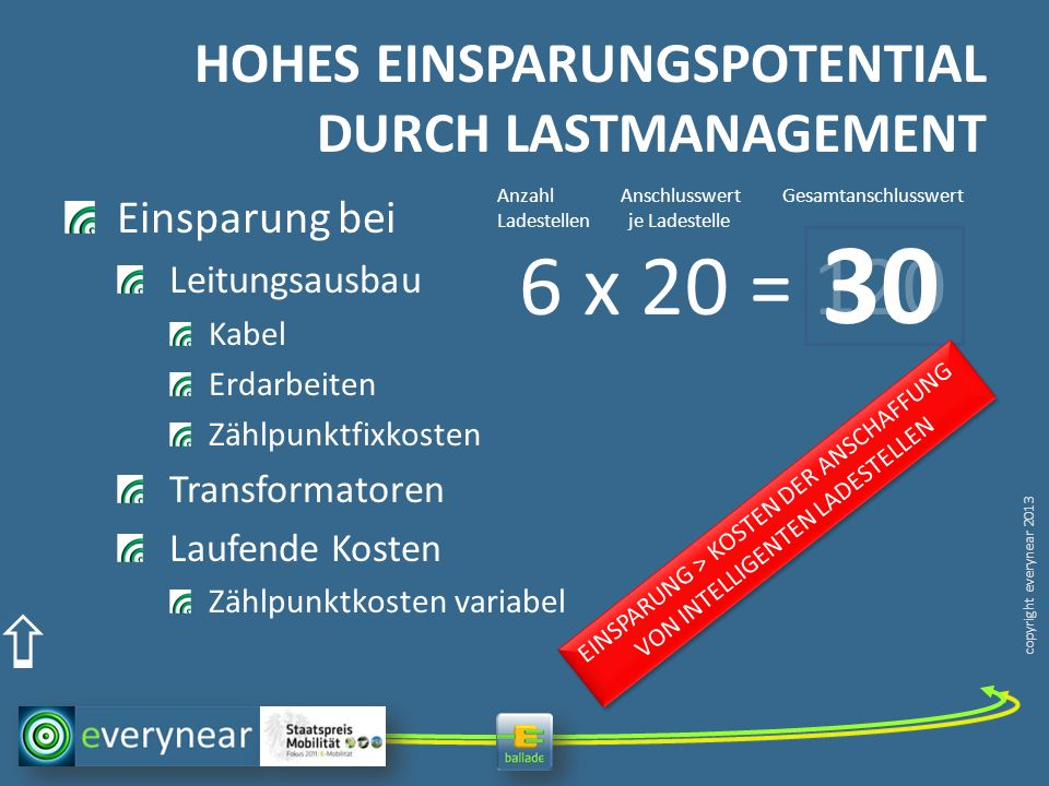 HOHES EINSPARUNGSPOTENTIAL DURCH LASTMANAGEMENT