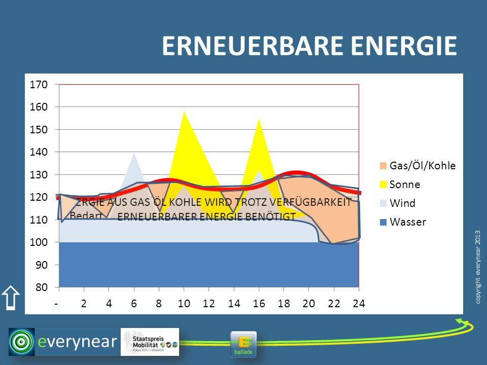 ERNEUERBARE ENERGIE ENERGIE AUS GAS ÖL KOHLE WIRD TROTZ VERFÜGBARKEIT ERNEUERBARER ENERGIE BENÖTIGT.
