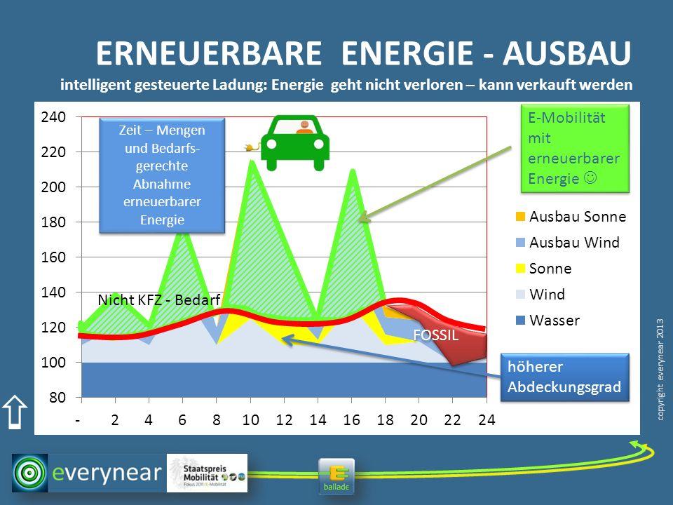 ERNEUERBARE ENERGIE - AUSBAU intelligent gesteuerte Ladung: Energie geht nicht verloren – kann verkauft werden