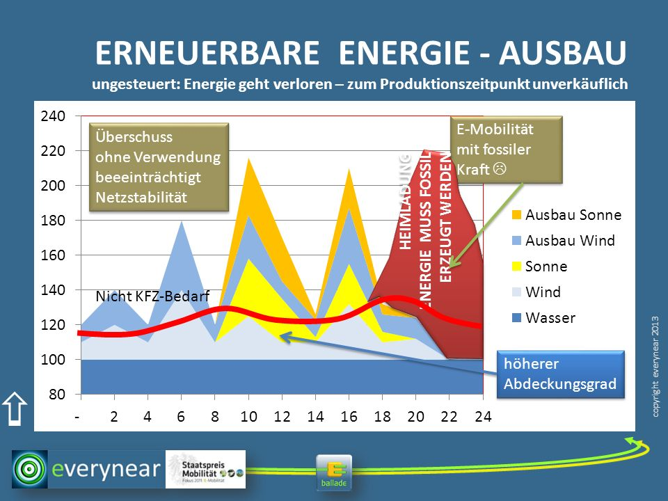ERNEUERBARE ENERGIE - AUSBAU ungesteuert: Energie geht verloren – zum Produktionszeitpunkt unverkäuflich