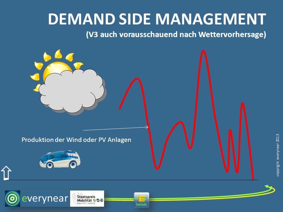 DEMAND SIDE MANAGEMENT (V3 auch vorausschauend nach Wettervorhersage)
