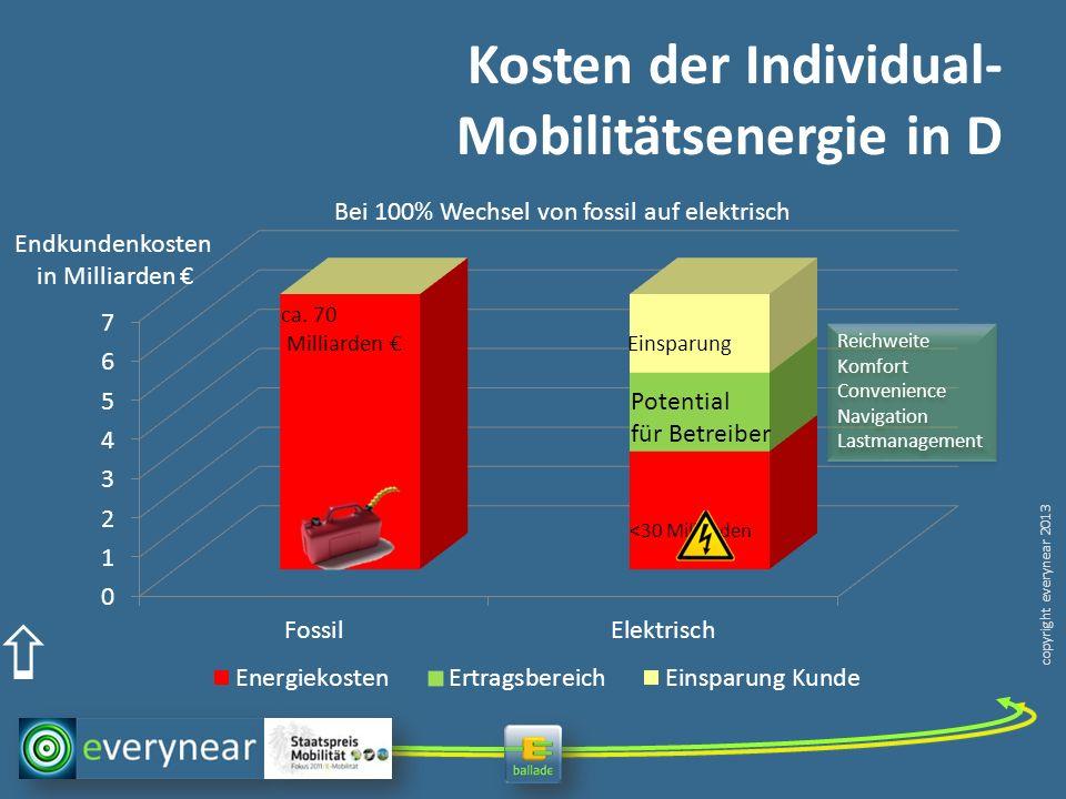 Kosten der Individual-Mobilitätsenergie in D