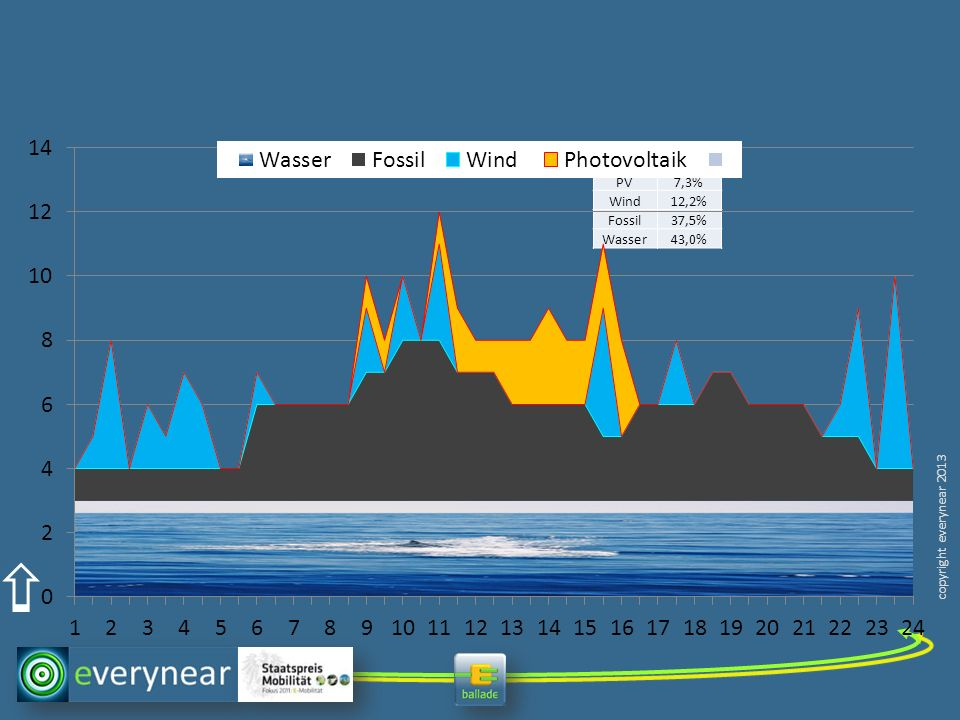 PV 7,3% Wind 12,2% Fossil 37,5% Wasser 43,0%