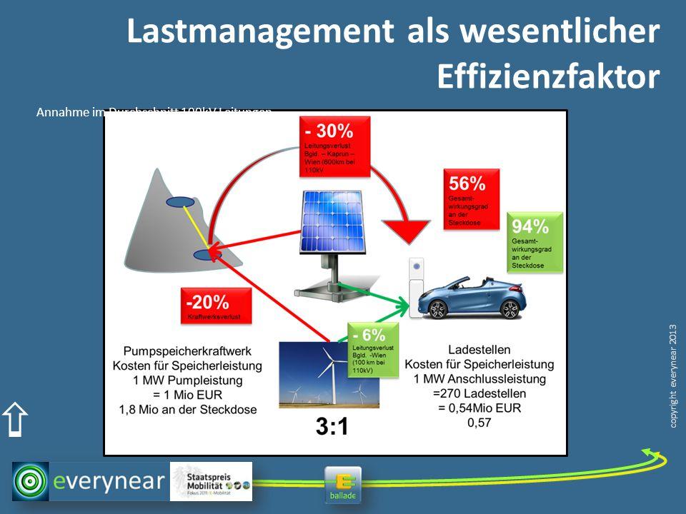Lastmanagement als wesentlicher Effizienzfaktor