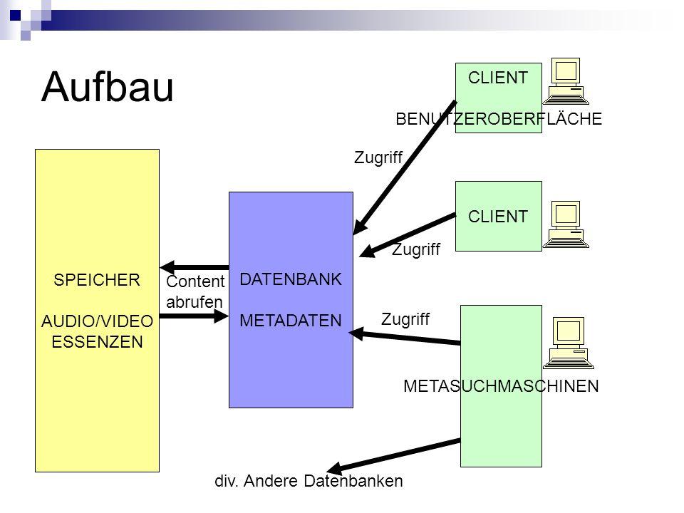 Aufbau CLIENT BENUTZEROBERFLÄCHE Zugriff CLIENT SPEICHER AUDIO/VIDEO