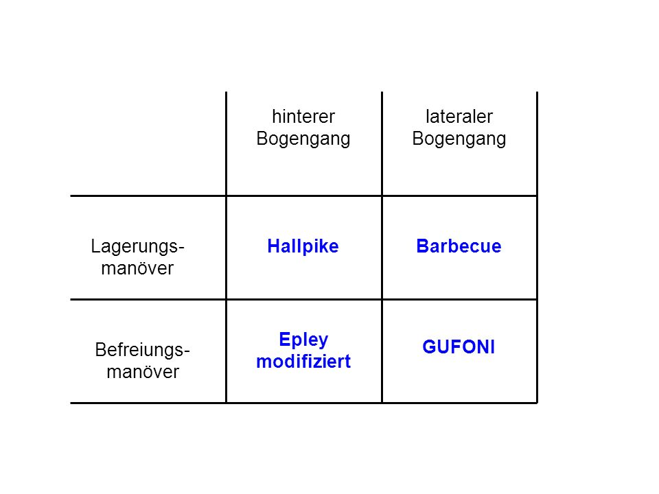 hinterer Bogengang lateraler Bogengang. Lagerungs-manöver. Hallpike. Barbecue. Epley modifiziert.