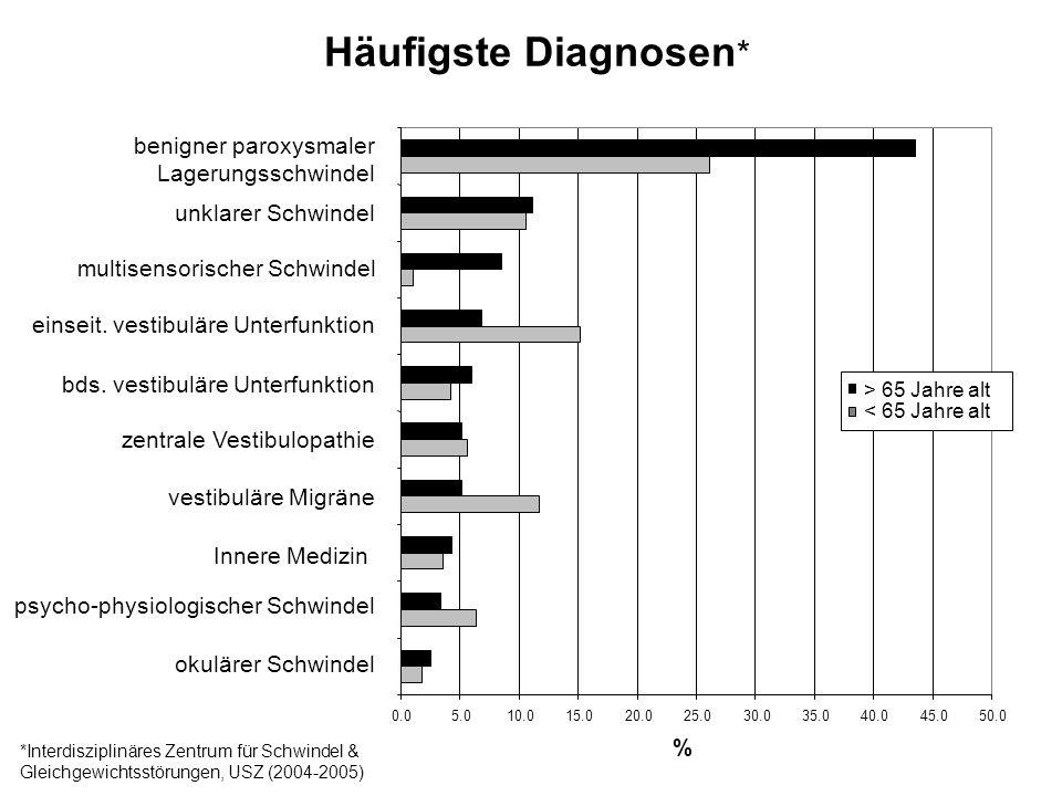 Häufigste Diagnosen* benigner paroxysmaler Lagerungsschwindel