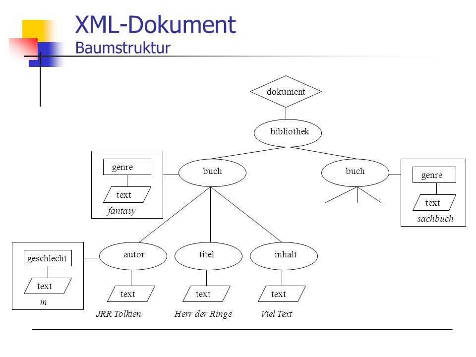 XML-Dokument Baumstruktur