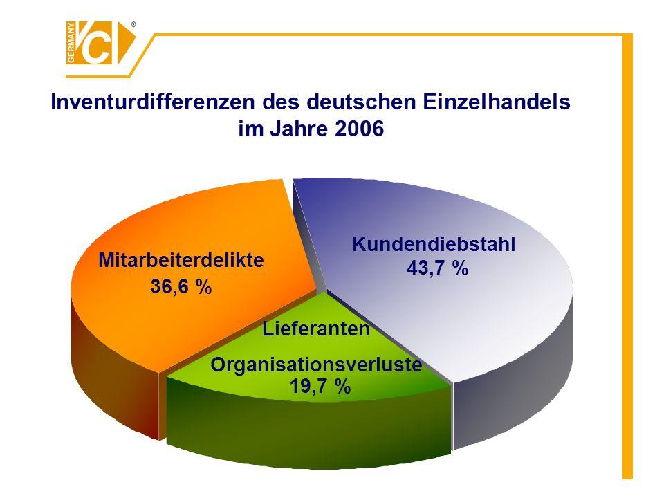 Inventurdifferenzen des deutschen Einzelhandels im Jahre 2006