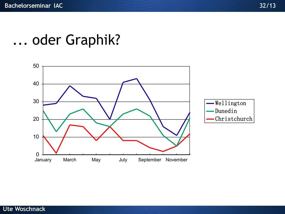 Lehren an der ETH: 2. März 2005 ... oder Graphik Dr. L. Lutz