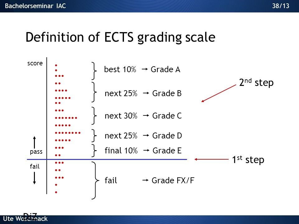 Definition of ECTS grading scale