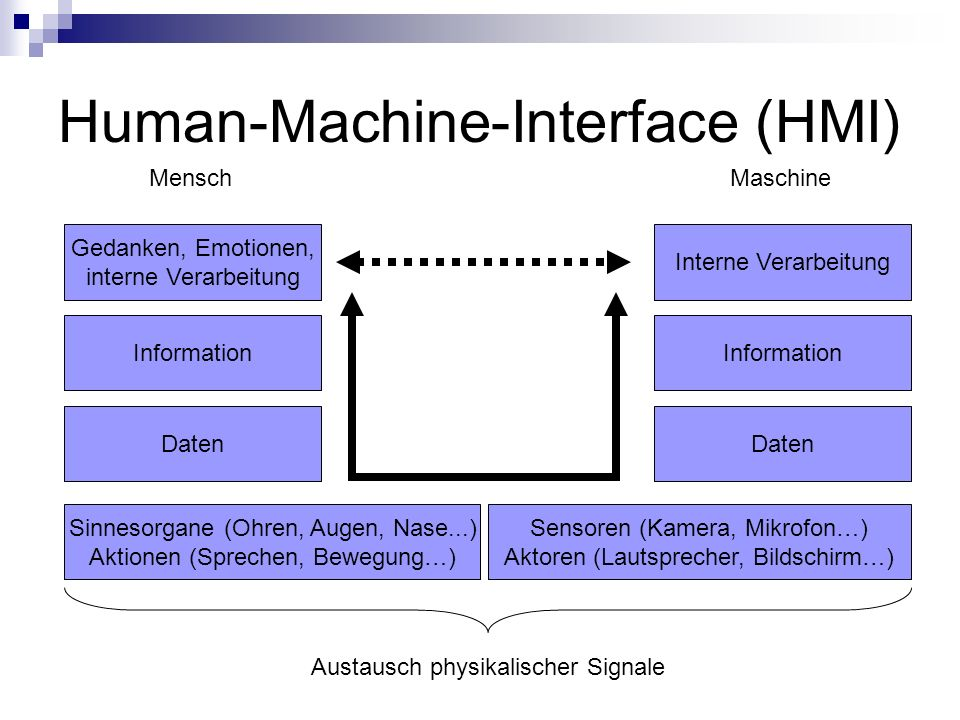 Human-Machine-Interface (HMI)