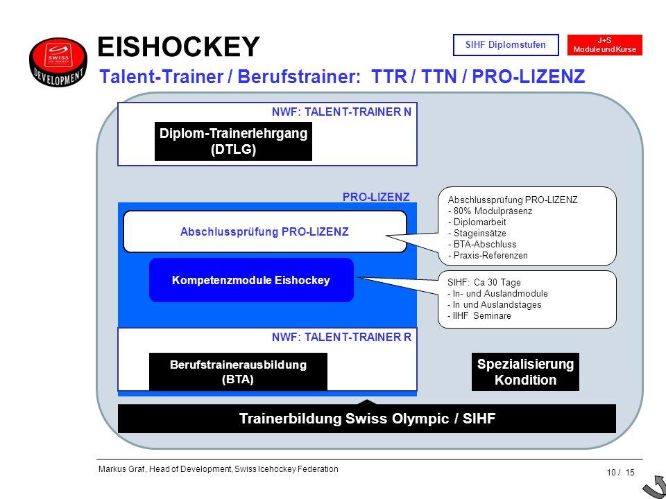 Talent-Trainer / Berufstrainer: TTR / TTN / PRO-LIZENZ