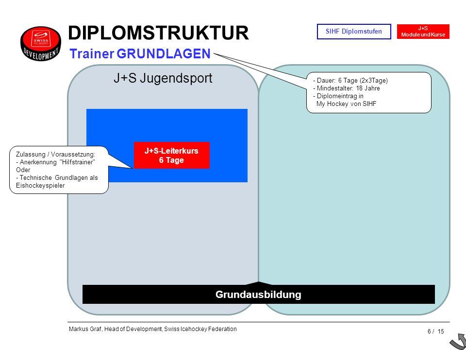 DIPLOMSTRUKTUR Trainer GRUNDLAGEN J+S Jugendsport Grundausbildung