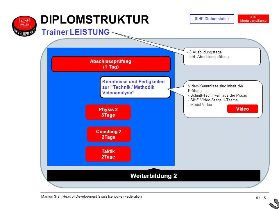 DIPLOMSTRUKTUR Trainer LEISTUNG Weiterbildung 2 Abschlussprüfung