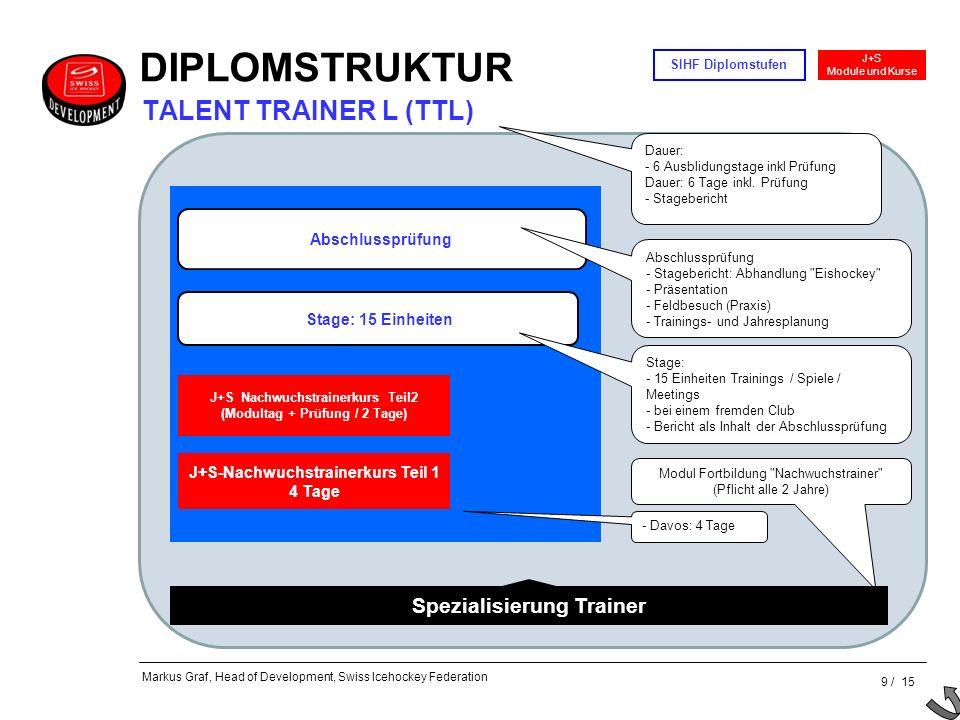 DIPLOMSTRUKTUR TALENT TRAINER L (TTL) Spezialisierung Trainer